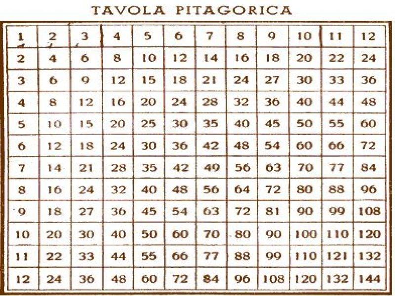 La battaglia delle tabelline scuolavicentina - La tavola pitagorica da stampare ...